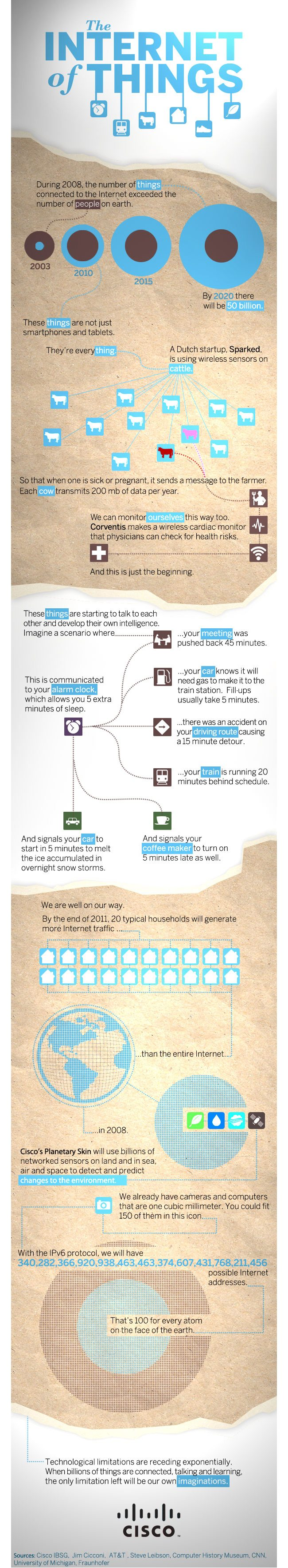 Internet of Things infographic
