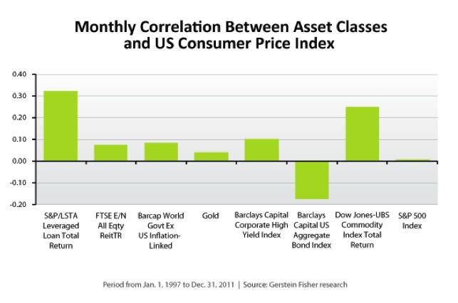 Monthly correlation between different asset classes
