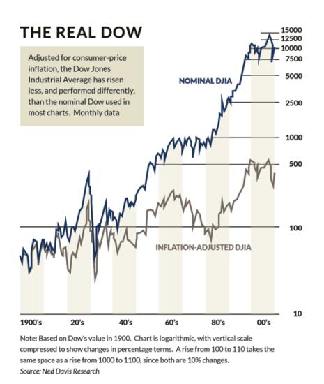 Nominal v. inflation-adjusted DOW index.