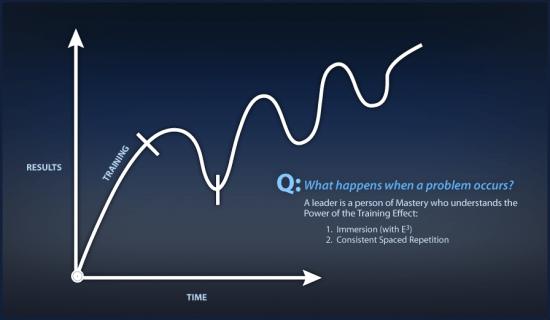 Training Effect Diagram