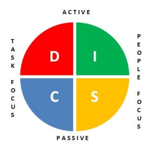 disc profile free online personality strengths test tony robbins